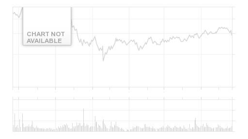 5 Day Chart for NASDAQ:JAZZ
